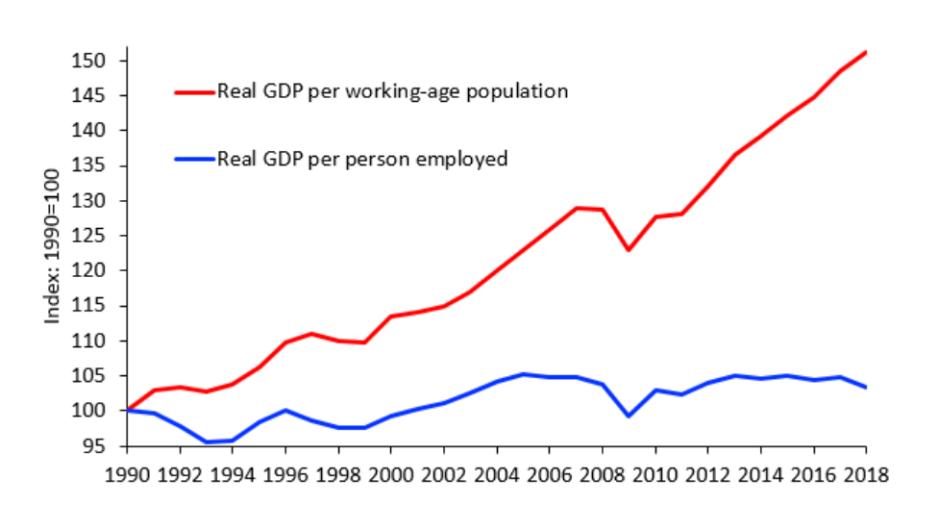 Japans anhaltende Stagnation wird durch kreative Statistiken verschleiert