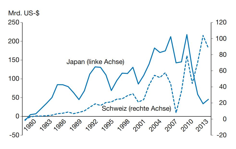 Japans Lehren für das Schweizer Wechselkursdilemma