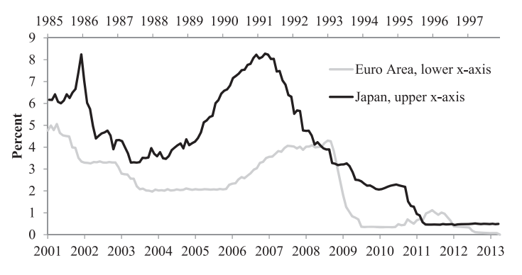 Monetary Policy and Structural Decline: Lessons from Japan for the European Crisis