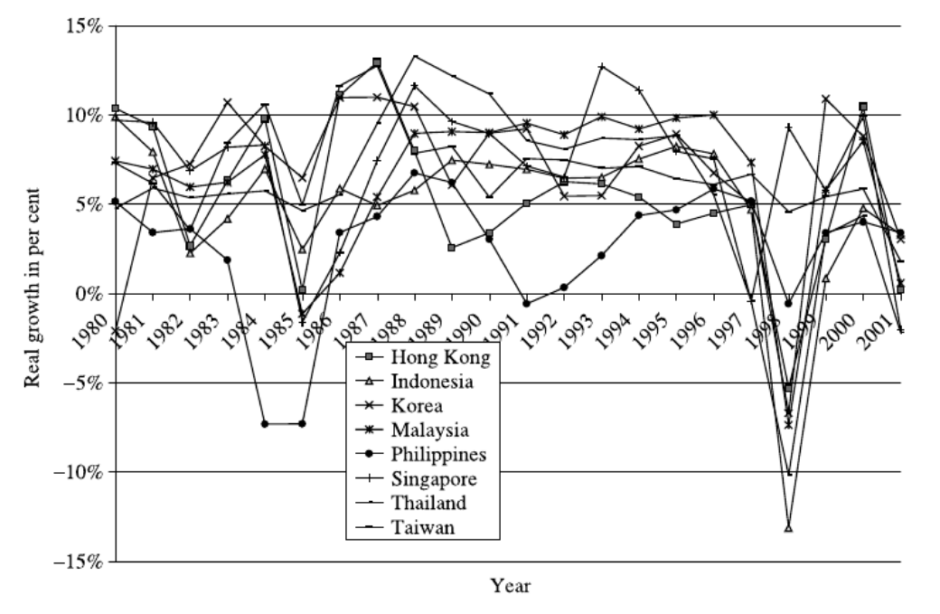 Synchronised Business Cycles in East Asia and Fluctuations in the Yen/Dollar Exchange Rate