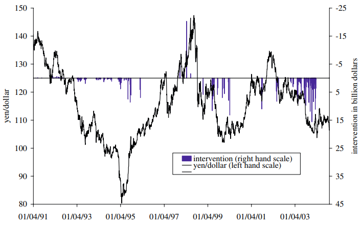 A structural break in the effects of Japanese foreign exchange intervention on yen/dollar exchange rate volatility