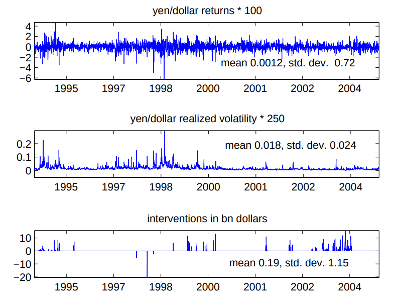 Japanese foreign exchange intervention and the yen-to-dollar exchange rate: A simultaneous equations approach using realized volatility